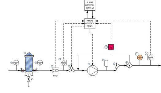 Gas Turbine Inlet Fogging P Amp Id Piping And